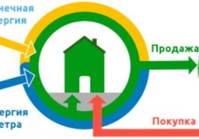 """Как подключиться к """"зеленому"""" тарифу? Пошаговая инструкция"""